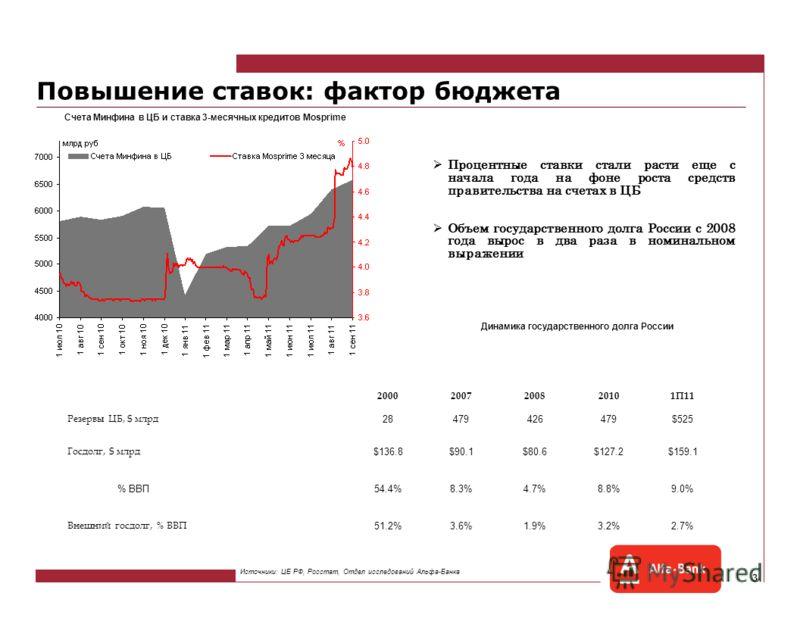 2 Экономика не принимает капитал Цена на нефть и отток капитала с 2010 года Ежегодные темпы роста банковского сектора по сегментам За 9 месяцев 2011 г. чистый отток капитала составил $49,3 млрд, или 4% ВВП. ЦБ прогнозирует отток $74 млрд за весь год