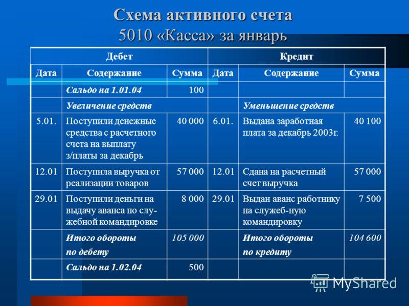 Схема активного счета 5010 «