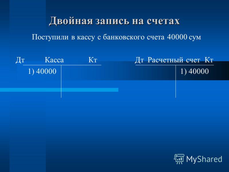 Двойная запись на счетах Поступили в кассу с банковского счета 40000 сум Дт Касса Кт Дт Расчетный счет Кт 1) 40000 1) 40000