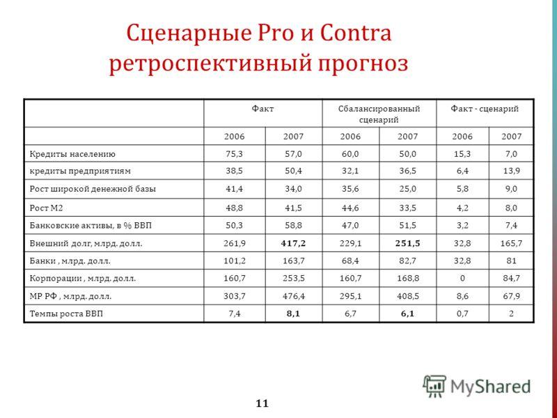 11 Сценарные Pro и Contra ретроспективный прогноз ФактСбалансированный сценарий Факт - сценарий 200620072006200720062007 Кредиты населению75,357,060,050,015,37,0 кредиты предприятиям38,550,432,136,56,413,9 Рост широкой денежной базы41,434,035,625,05,