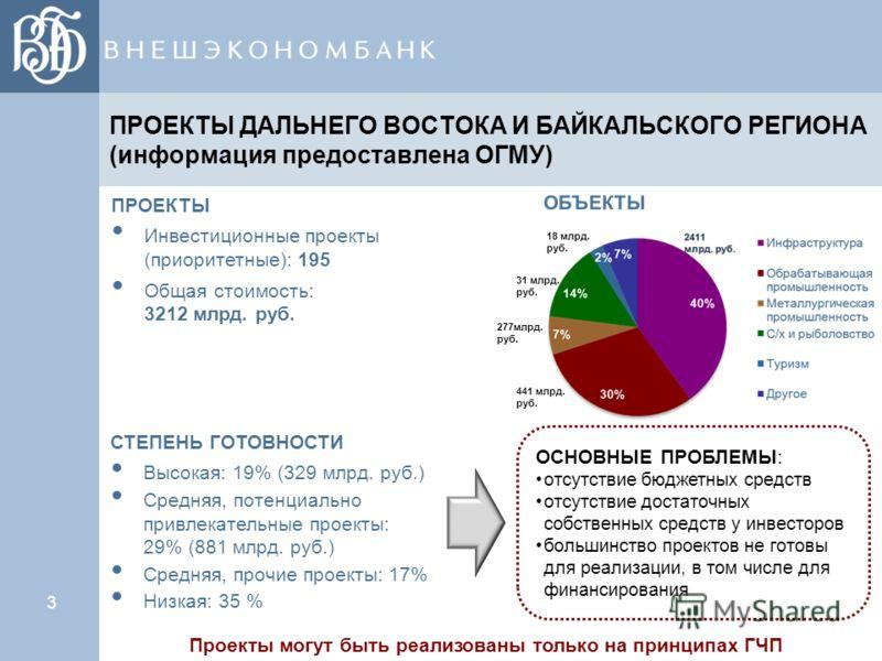ПРОЕКТЫ ДАЛЬНЕГО ВОСТОКА И БАЙКАЛЬСКОГО РЕГИОНА (информация предоставлена ОГМУ) 3 ПРОЕКТЫ Инвестиционные проекты (приоритетные): 195 Общая стоимость: 3212 млрд. руб. 441 млрд. руб. 277млрд. руб. 31 млрд. руб. 18 млрд. руб. СТЕПЕНЬ ГОТОВНОСТИ Высокая: