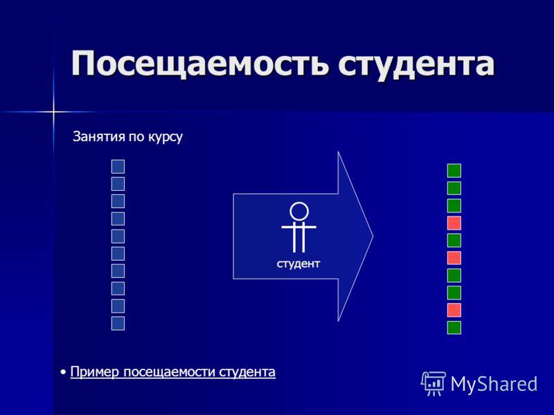 Посещаемость студента студент Пример посещаемости студента Пример посещаемости студента Занятия по курсу