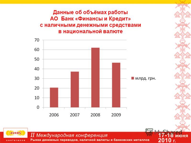 Данные об объёмах работы АО Банк «Финансы и Кредит» с наличными денежными средствами в национальной валюте