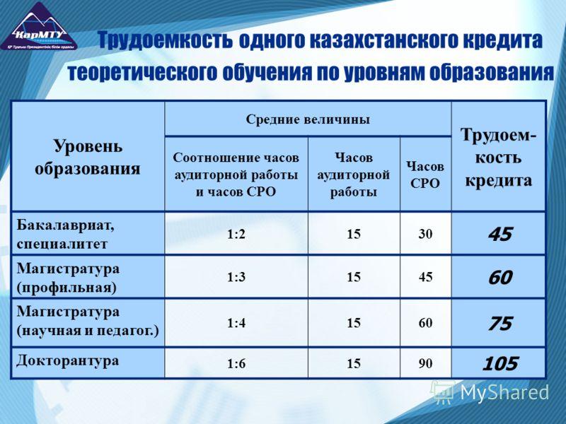 Трудоемкость одного казахстанского кредита теоретического обучения по уровням образования Уровень образования Средние величины Трудоем- кость кредита Соотношение часов аудиторной работы и часов СРО Часов аудиторной работы Часов СРО Бакалавриат, специ