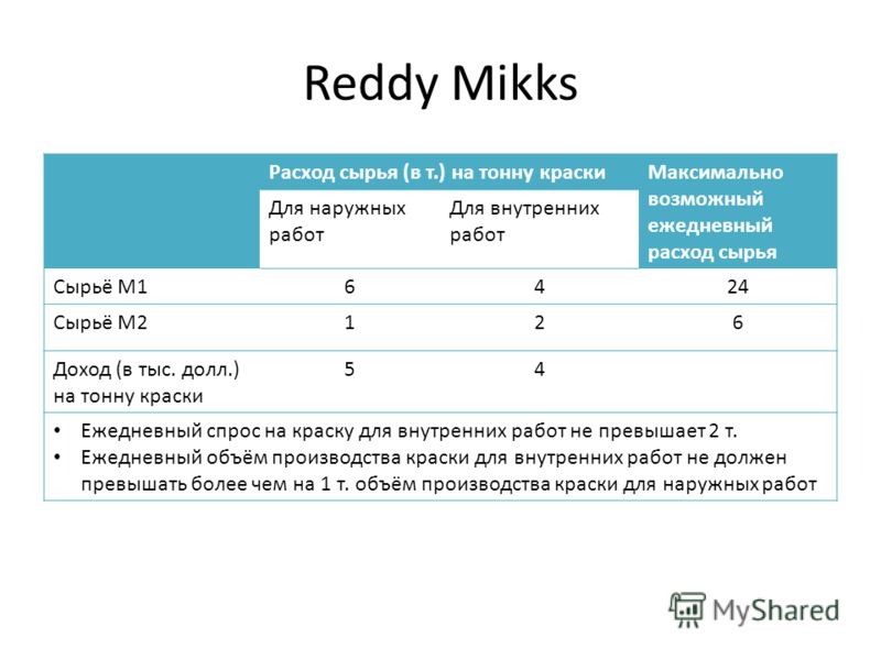 Reddy Mikks Расход сырья (в т.) на тонну краскиМаксимально возможный ежедневный расход сырья Для наружных работ Для внутренних работ Сырьё M16424 Сырьё M2126 Доход (в тыс. долл.) на тонну краски 54 Ежедневный спрос на краску для внутренних работ не п