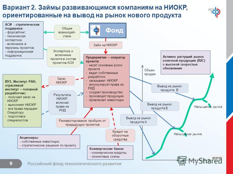9 Вариант 2. Займы развивающимся компаниям на НИОКР, ориентированные на вывод на рынок нового продукта АСИ - стратегическая поддержка: - форсайтинг; - техническая экспертиза; - включение в перечень проектов; - информационная поддержка Фонд Предприяти