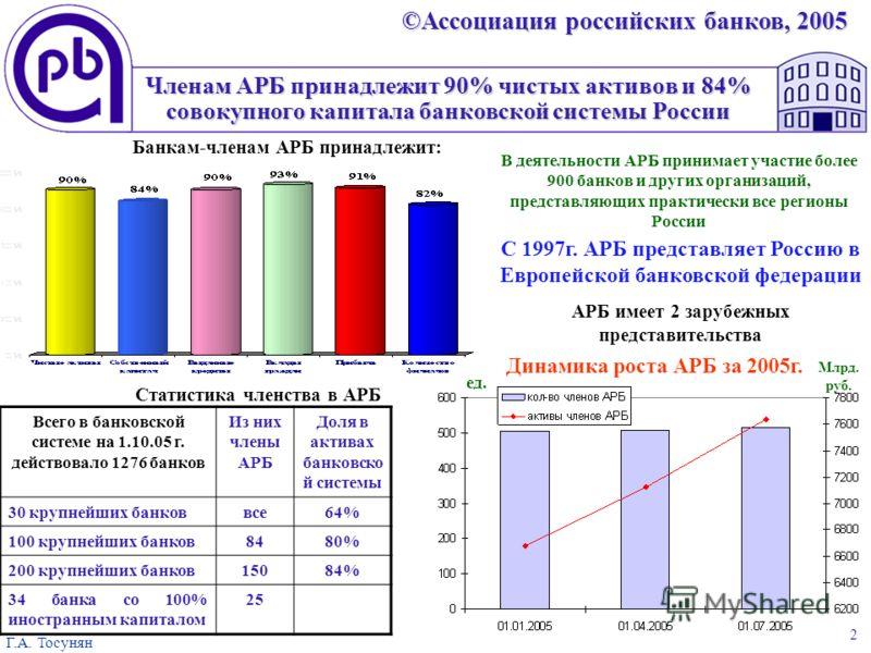 ©Ассоциация российских банков, 2005 Г.А. Тосунян 2 Членам АРБ принадлежит 90% чистых активов и 84% совокупного капитала банковской системы России В деятельности АРБ принимает участие более 900 банков и других организаций, представляющих практически в