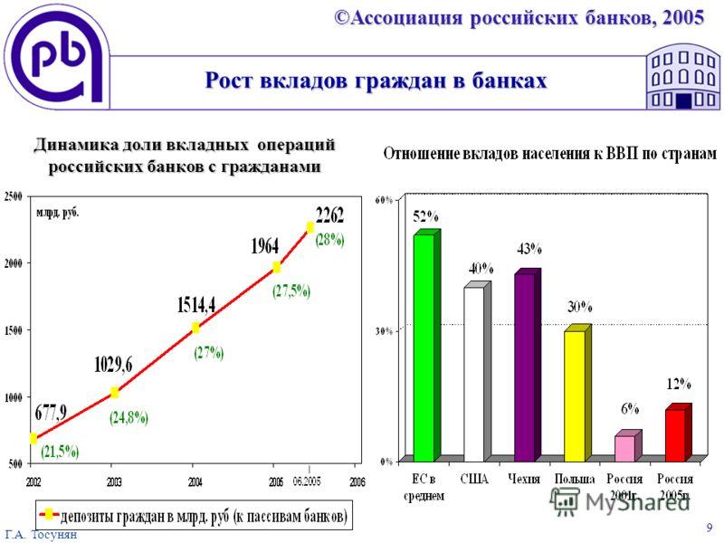 ©Ассоциация российских банков, 2005 Г.А. Тосунян 9 Динамика доли вкладных операций российских банков с гражданами Рост вкладов граждан в банках