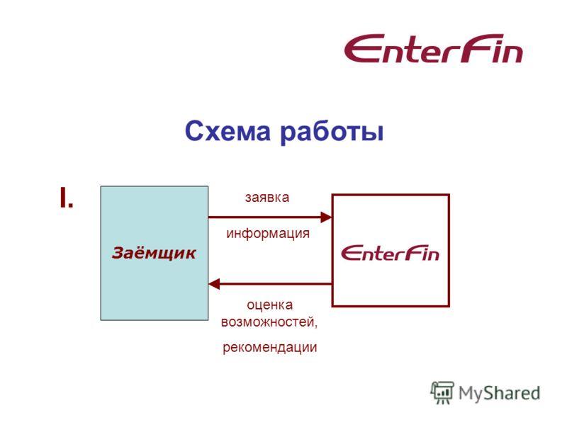 Схема работы Заёмщик I. заявка оценка возможностей, рекомендации информация