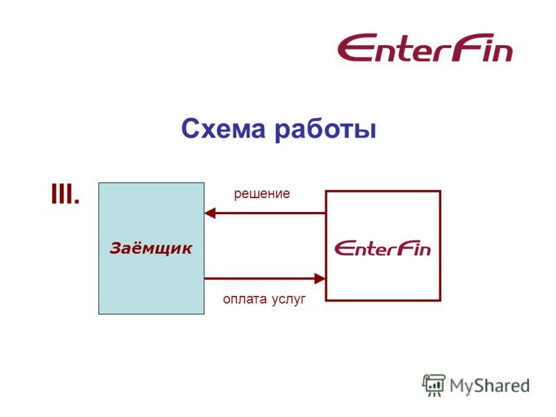 Схема работы Заёмщик III. решение оплата услуг
