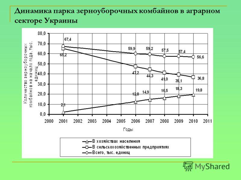 Динамика парка зерноуборочных комбайнов в аграрном секторе Украины