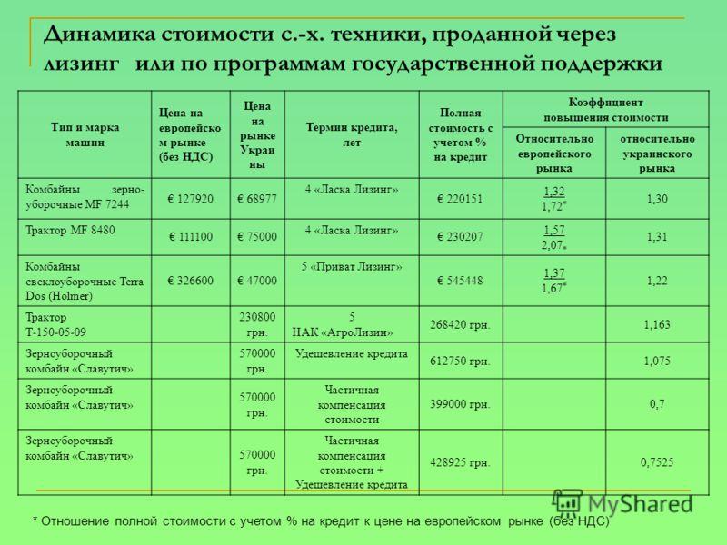 Динамика стоимости с.-х. техники, проданной через лизинг или по программам государственной поддержки Тип и марка машин Цена на европейско м рынке (без НДС) Цена на рынке Украи ны Термин кредита, лет Полная стоимость с учетом % на кредит Коэффициент п