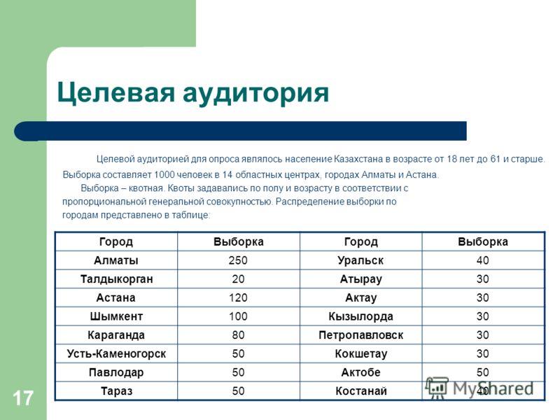 17 Целевая аудитория Целевой аудиторией для опроса являлось население Казахстана в возрасте от 18 лет до 61 и старше. Выборка составляет 1000 человек в 14 областных центрах, городах Алматы и Астана. Выборка – квотная. Квоты задавались по полу и возра