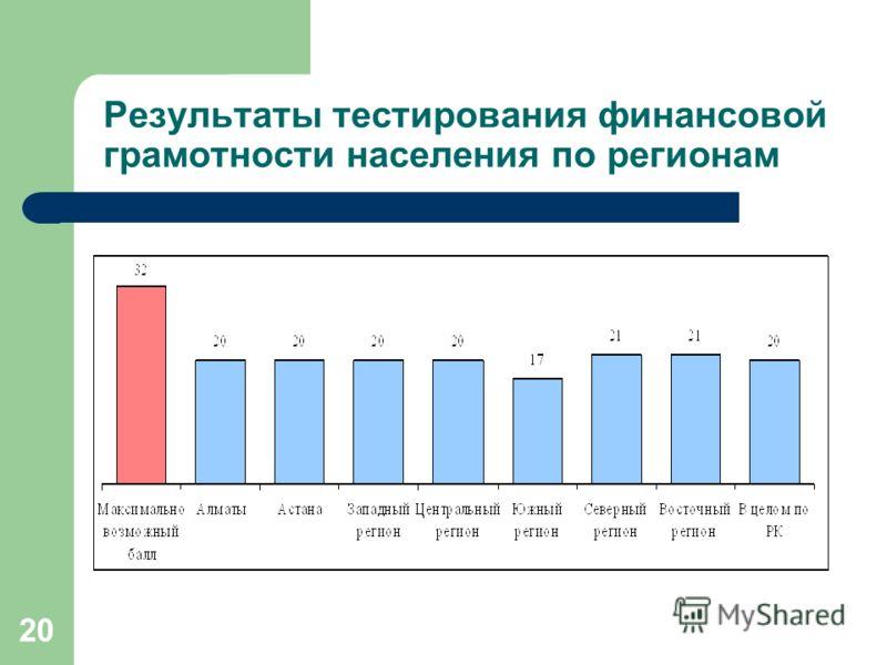 20 Результаты тестирования финансовой грамотности населения по регионам