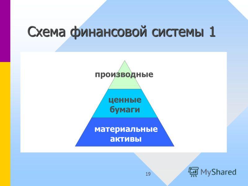 19 Схема финансовой системы 1 производные ценные бумаги материальные активы
