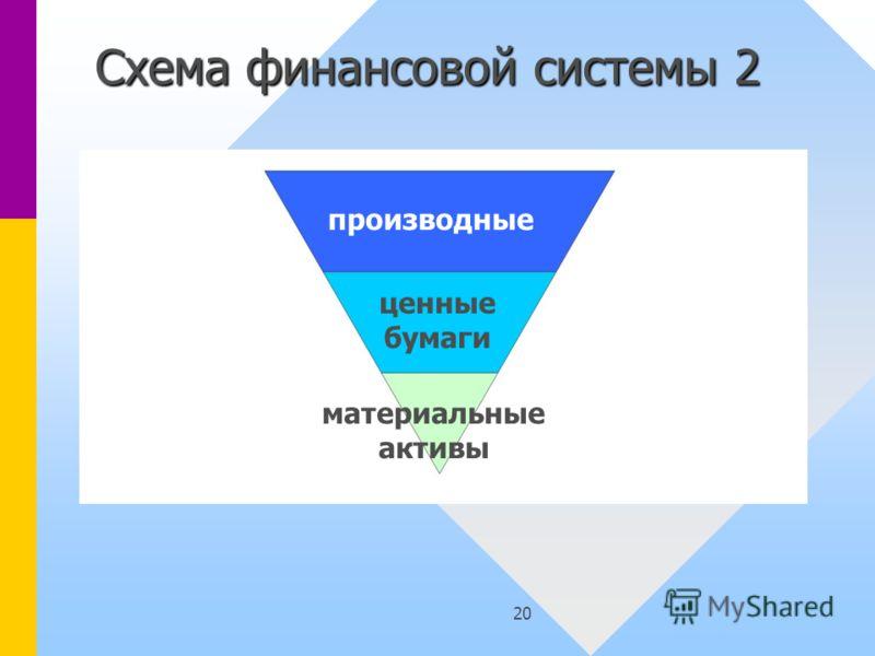 20 Схема финансовой системы 2 производные ценные бумаги материальные активы
