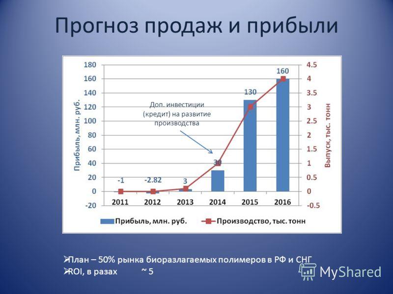 Прогноз продаж и прибыли Доп. инвестиции (кредит) на развитие производства План – 50% рынка биоразлагаемых полимеров в РФ и СНГ ROI, в разах ~ 5