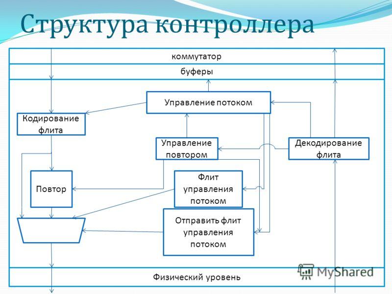 Структура контроллера Кодирование флита Повтор Управление потоком Управление повтором Флит управления потоком Отправить флит управления потоком Декодирование флита Физический уровень буферы