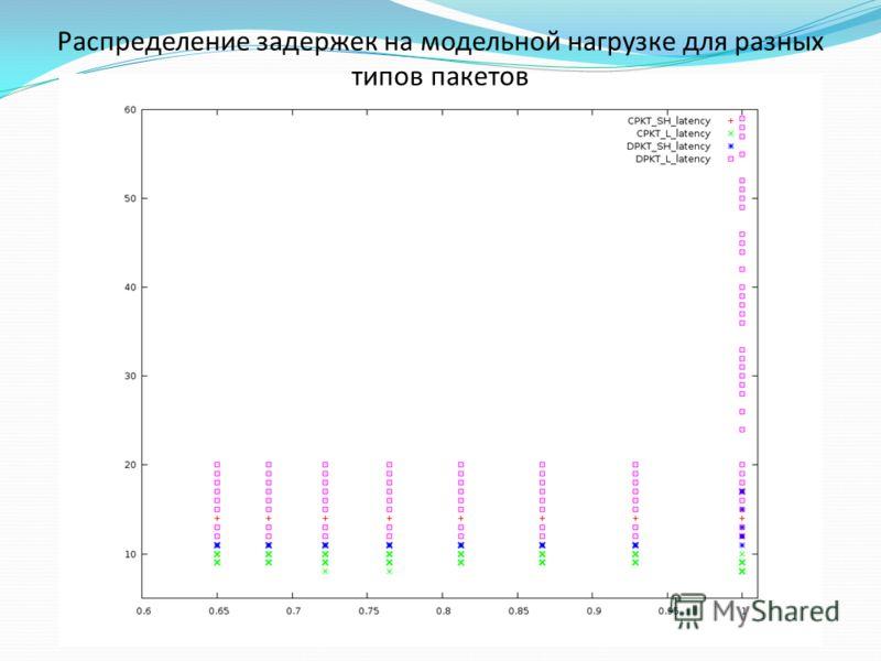 Распределение задержек на модельной нагрузке для разных типов пакетов