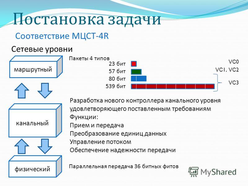 Соответствие МЦСТ - 4R Постановка задачи маршрутный физический Пакеты 4 типов 23 бит 57 бит 80 бит 539 бит Параллельная передача 36 битных фитов канальный Разработка нового контроллера канального уровня удовлетворяющего поставленным требованиям Функц