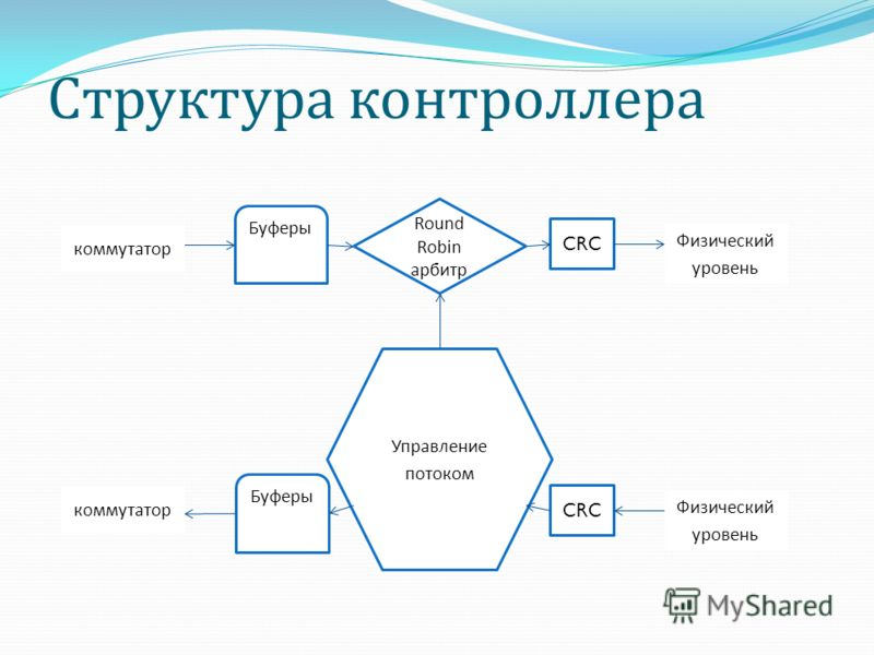 Структура контроллера Физический уровень Буферы Round Robin арбитр Управление потоком CRC коммутатор Буферы CRC коммутатор