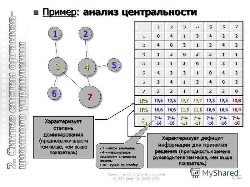 Пример: анализ центральности Пример: анализ центральности123456710413422 24031242 31302311 43120131 54231042 62413402 72211220 Ц%Ц%Ц%Ц%12,512,517,717,712,512,518,8 П%П%П%П%16,616,611,511,516,616,6 10,4 ΣцΣцΣцΣц 7·4- -16 7·4- -11 7·4- -16 7·4- -10 7 –