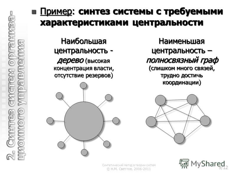 Пример: синтез системы с требуемыми характеристиками центральности Пример: синтез системы с требуемыми характеристиками центральности Наименьшая центральность – полносвязный граф (слишком много связей, трудно достичь координации) Наибольшая центральн