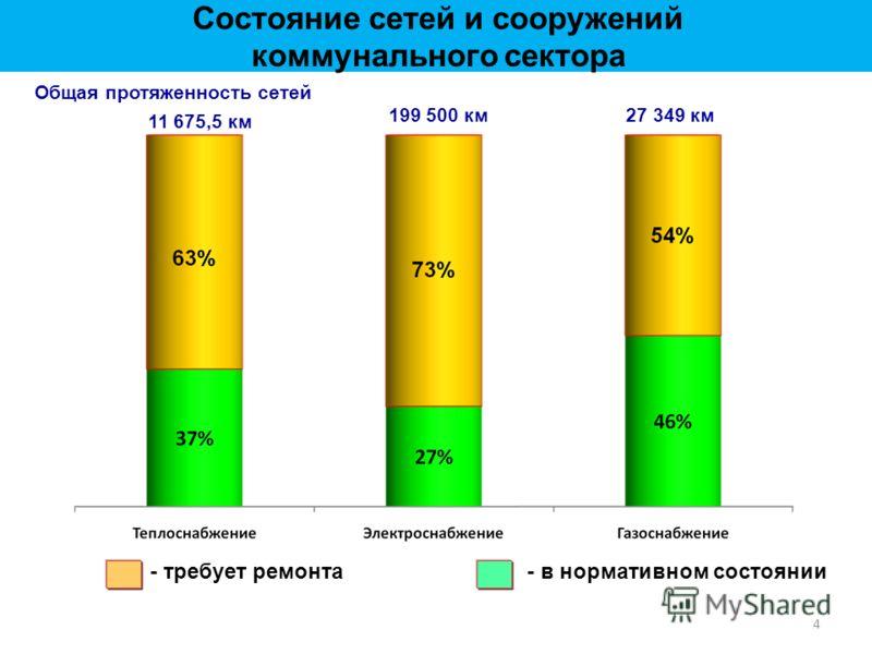 4 Общая протяженность сетей 11 675,5 км 199 500 км 27 349 км - требует ремонта- в нормативном состоянии Состояние сетей и сооружений коммунального сектора