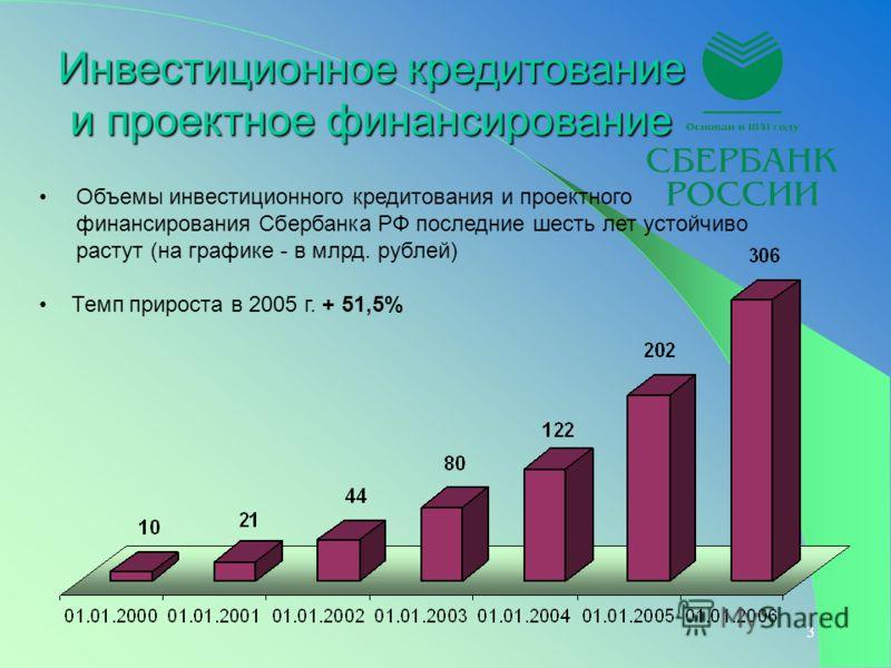 3 Инвестиционное кредитование и проектное финансирование Объемы инвестиционного кредитования и проектного финансирования Сбербанка РФ последние шесть лет устойчиво растут (на графике - в млрд. рублей) Темп прироста в 2005 г. + 51,5%