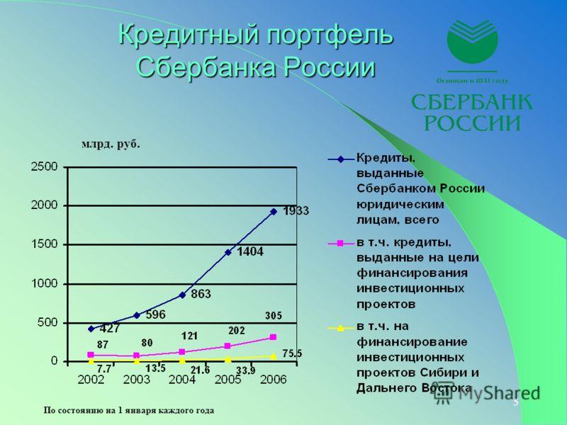 5 Кредитный портфель Сбербанка России млрд. руб. По состоянию на 1 января каждого года