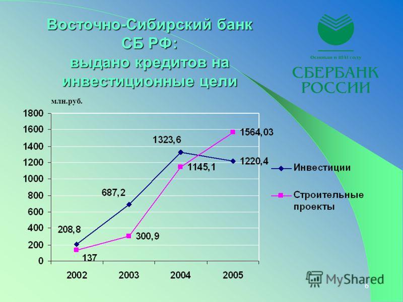 6 Восточно-Сибирский банк СБ РФ: выдано кредитов на инвестиционные цели млн.руб.