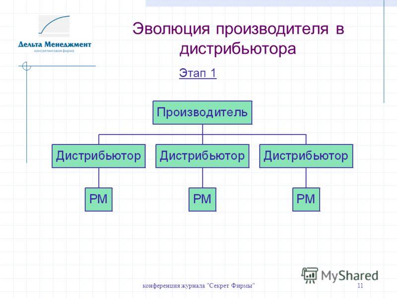 конференция журнала Секрет Фирмы11 Этап 1 Эволюция производителя в дистрибьютора