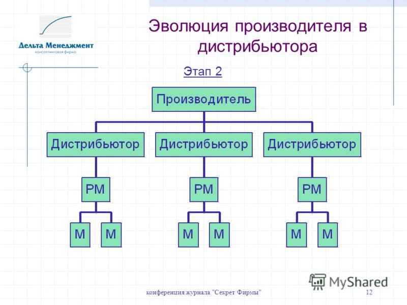 конференция журнала Секрет Фирмы12 Этап 2 Эволюция производителя в дистрибьютора