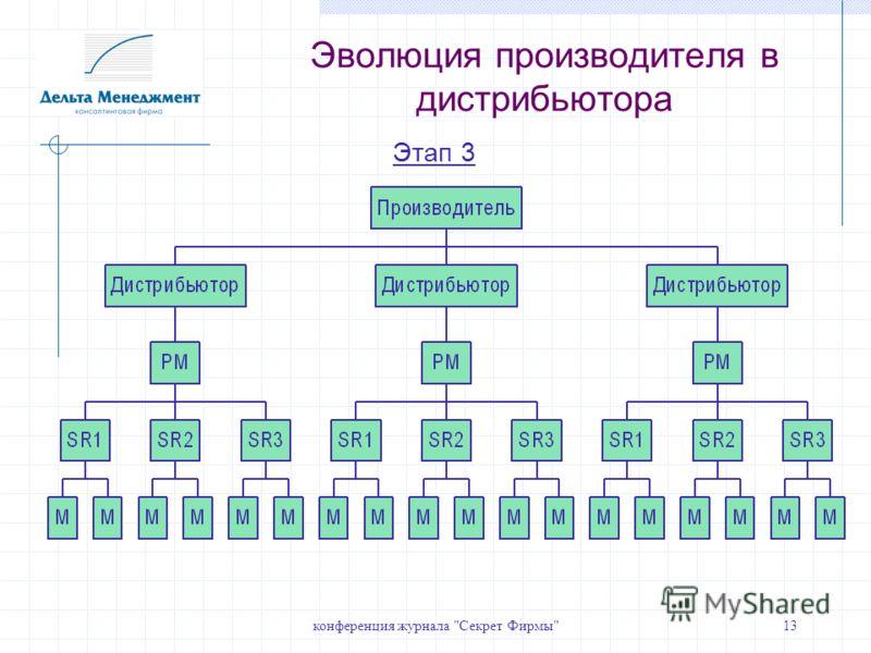 конференция журнала Секрет Фирмы13 Этап 3 Эволюция производителя в дистрибьютора