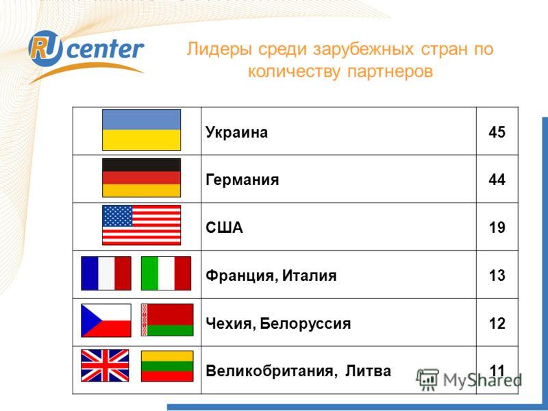 Лидеры среди зарубежных стран по количеству партнеров Украина45 Германия44 США19 Франция, Италия13 Чехия, Белоруссия12 Великобритания, Литва11