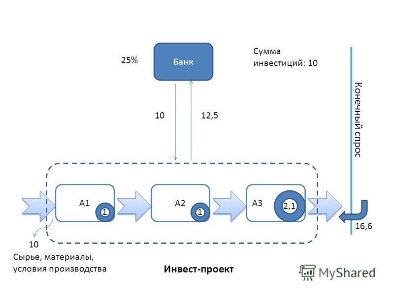 Инвест-проект А1А2А3 Банк Конечный спрос 11 2,1 10 Сумма инвестиций: 10 25% Сырье, материалы, условия производства 1012,5 16,6