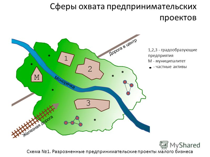 Сферы охвата предпринимательских проектов 1,2,3 - градообразующие предприятия М - муниципалитет - частные активы Схема 1. Разрозненные предпринимательские проекты малого бизнеса