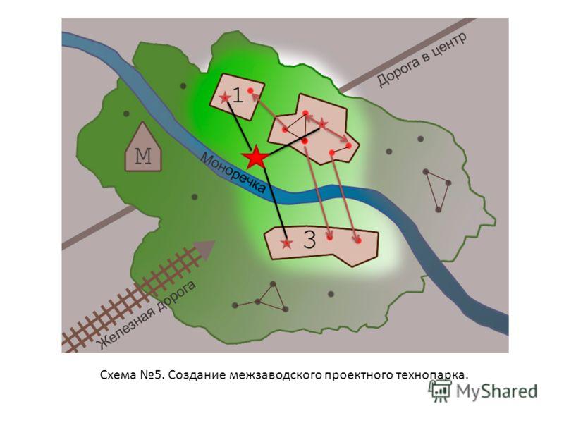 Схема 5. Создание межзаводского проектного технопарка.
