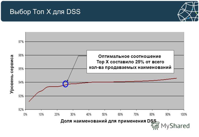 Выбор Топ X для DSS Оптимальное соотношение Top X составило 25% от всего кол-ва продаваемых наименований Уровень сервиса Доля наименований для применения DSS