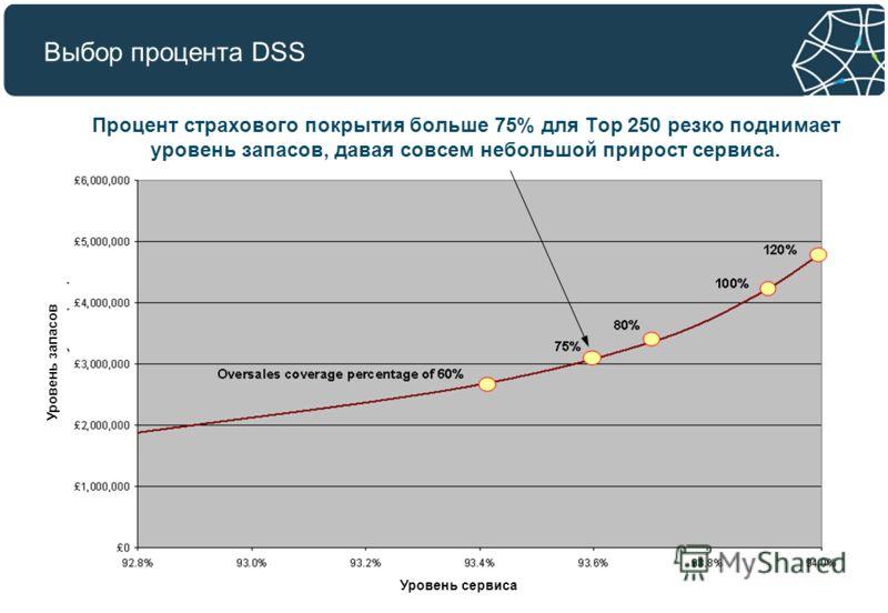 Выбор процента DSS Процент страхового покрытия больше 75% для Top 250 резко поднимает уровень запасов, давая совсем небольшой прирост сервиса. Уровень сервиса Уровень запасов
