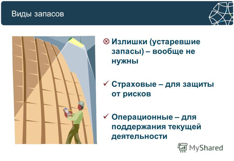 Виды запасов Излишки (устаревшие запасы) – вообще не нужны Страховые – для защиты от рисков Операционные – для поддержания текущей деятельности
