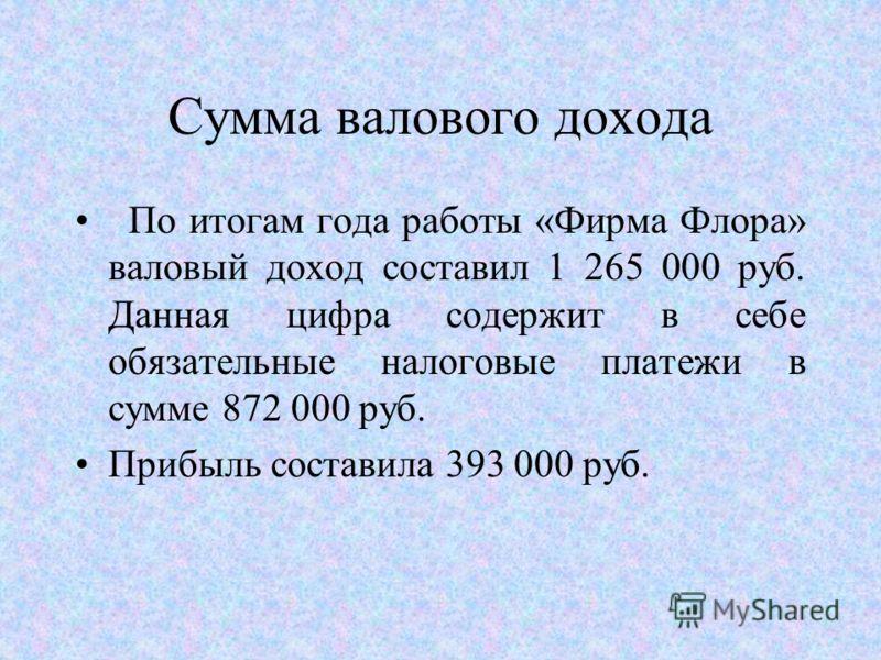 Для создания магазина необходимо 290 000 рублей. Из них: 4Регистрация фирмы - 5000 руб. (единовременно); 4Аренда, подготовка, содержание и ремонт помещения - 20000 руб. (в течение года); 4Приобретение оборудования: стеллажи - 7 шт, полки для книг и к