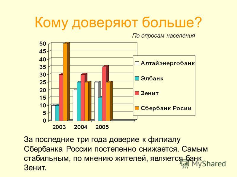 Кому доверяют больше? За последние три года доверие к филиалу Сбербанка России постепенно снижается. Самым стабильным, по мнению жителей, является банк Зенит. По опросам населения