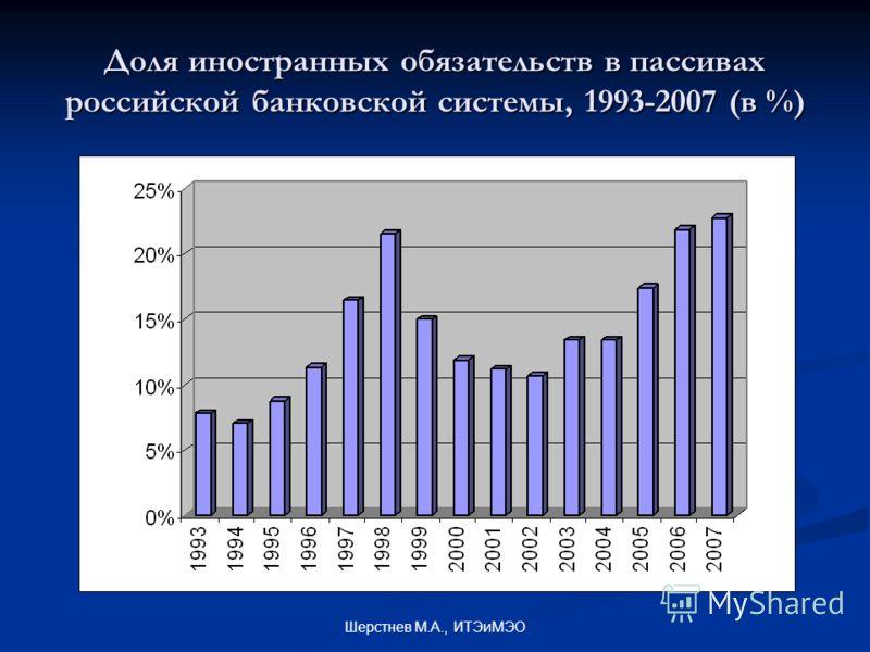 Шерстнев М.А., ИТЭиМЭО Доля иностранных обязательств в пассивах российской банковской системы, 1993-2007 (в %)