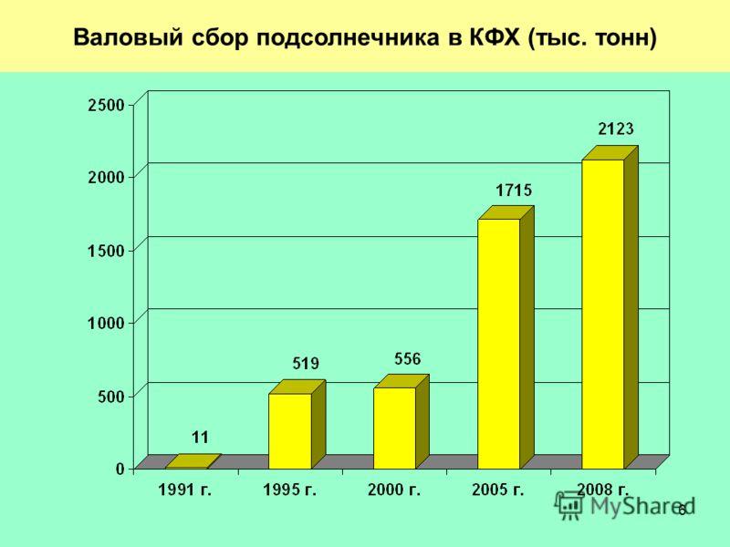 6 Валовый сбор подсолнечника в КФХ (тыс. тонн)