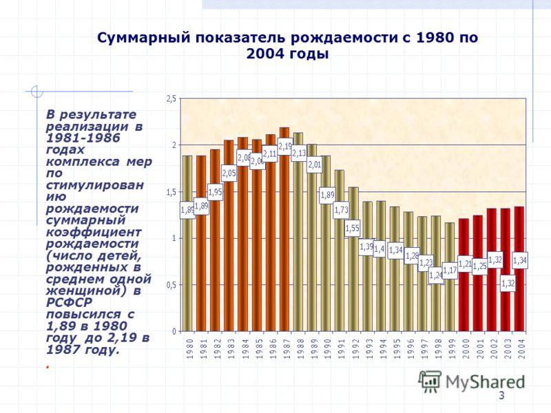 3 Суммарный показатель рождаемости с 1980 по 2004 годы В результате реализации в 1981-1986 годах комплекса мер по стимулирован ию рождаемости суммарный коэффициент рождаемости (число детей, рожденных в среднем одной женщиной) в РСФСР повысился с 1,89