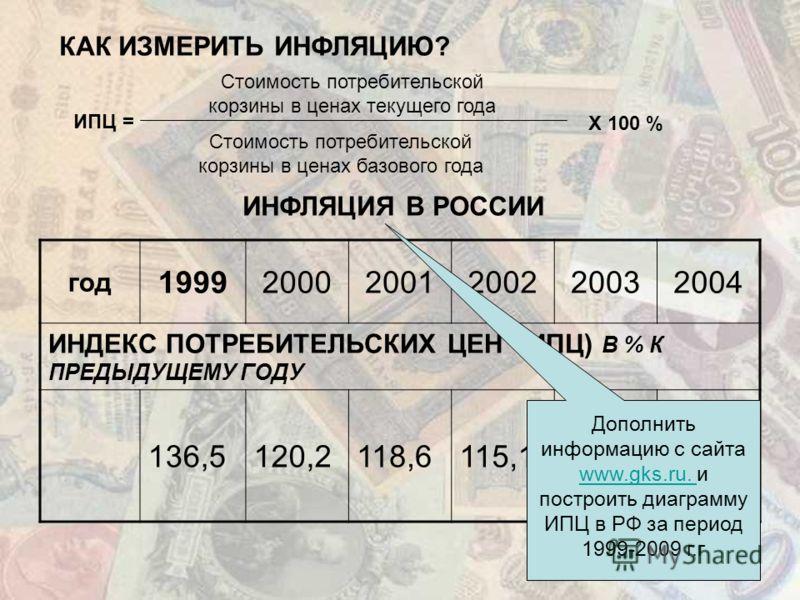 КАК ИЗМЕРИТЬ ИНФЛЯЦИЮ? ИНФЛЯЦИЯ В РОССИИ год 199920002001200220032004 ИНДЕКС ПОТРЕБИТЕЛЬСКИХ ЦЕН (ИПЦ) В % К ПРЕДЫДУЩЕМУ ГОДУ 136,5120,2118,6115,1112,0111,7 Стоимость потребительской корзины в ценах текущего года Х 100 % Стоимость потребительской кор