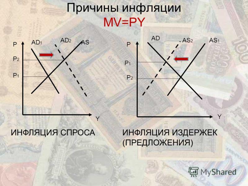 Причины инфляции MV=PY Y P AD 1 AS AD 2 P Y AS 1 AD AS 2 ИНФЛЯЦИЯ СПРОСАИНФЛЯЦИЯ ИЗДЕРЖЕК (ПРЕДЛОЖЕНИЯ) Р2Р2 Р1Р1 Р1Р1 Р2Р2