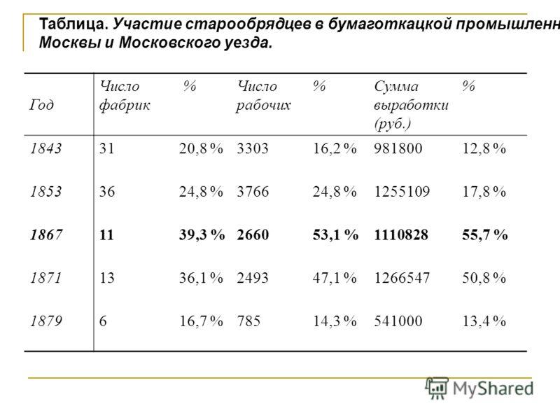 Таблица. Участие старообрядцев в бумаготкацкой промышленности Москвы и Московского уезда. Год Число фабрик %Число рабочих %Сумма выработки (руб.) % 18433120,8 %330316,2 %98180012,8 % 18533624,8 %376624,8 %125510917,8 % 18671139,3 %266053,1 %111082855