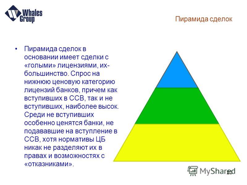 20 Пирамида сделок Пирамида сделок в основании имеет сделки с «голыми» лицензиями, их- большинство. Спрос на нижнюю ценовую категорию лицензий банков, причем как вступивших в ССВ, так и не вступивших, наиболее высок. Среди не вступивших особенно ценя